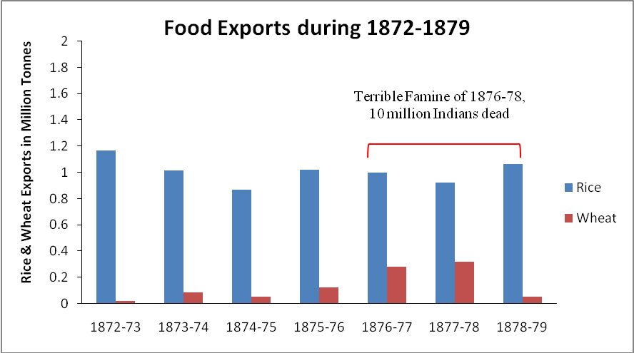 Talk:Great Bengal famine of 1770