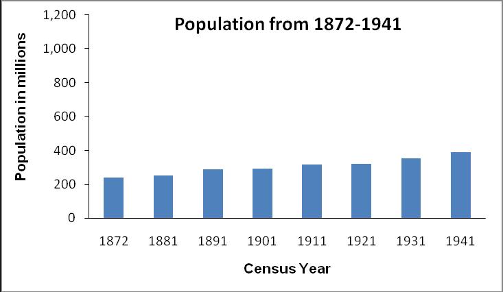religions census essay