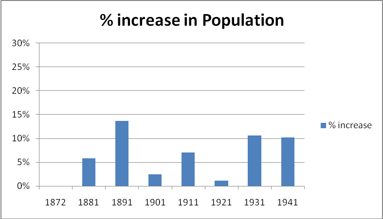 An explanatory note on the famines in india jambudveeps blog figure 8 percentage increase in population from 1881 1941 under the christian british raj sciox Image collections